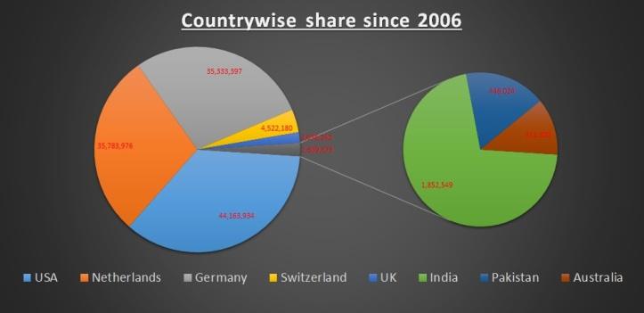 Share of Funds to CSR since 2006