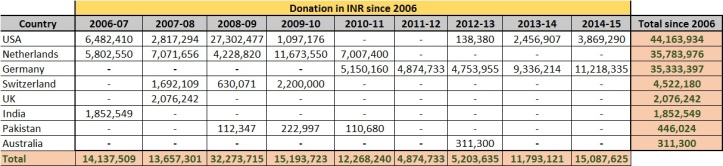 CSR Country wise funding since 2006