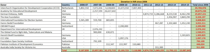 Donations to Center for Social Research (CSR)