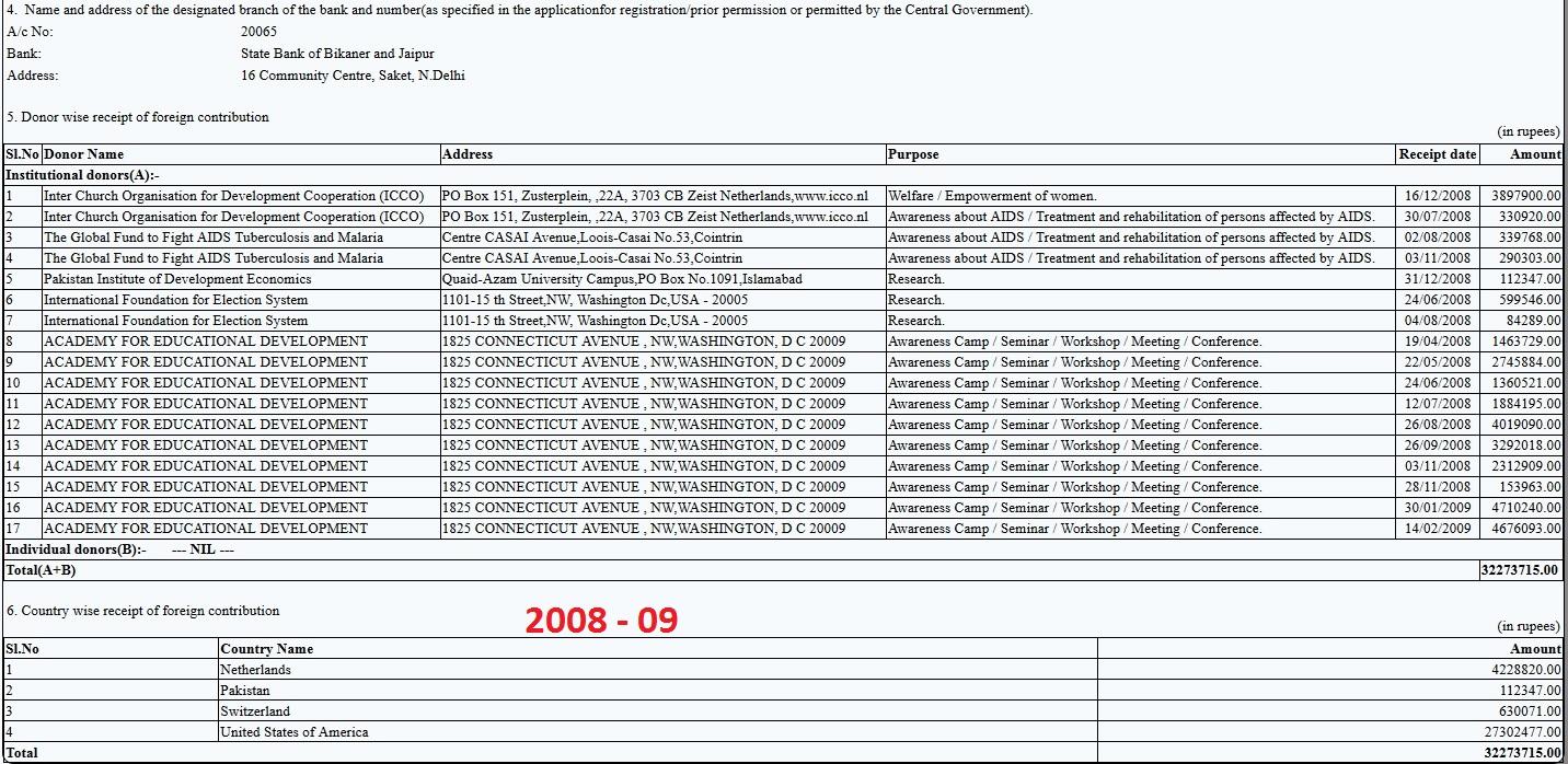 CSR FC-6 Return 2008-09