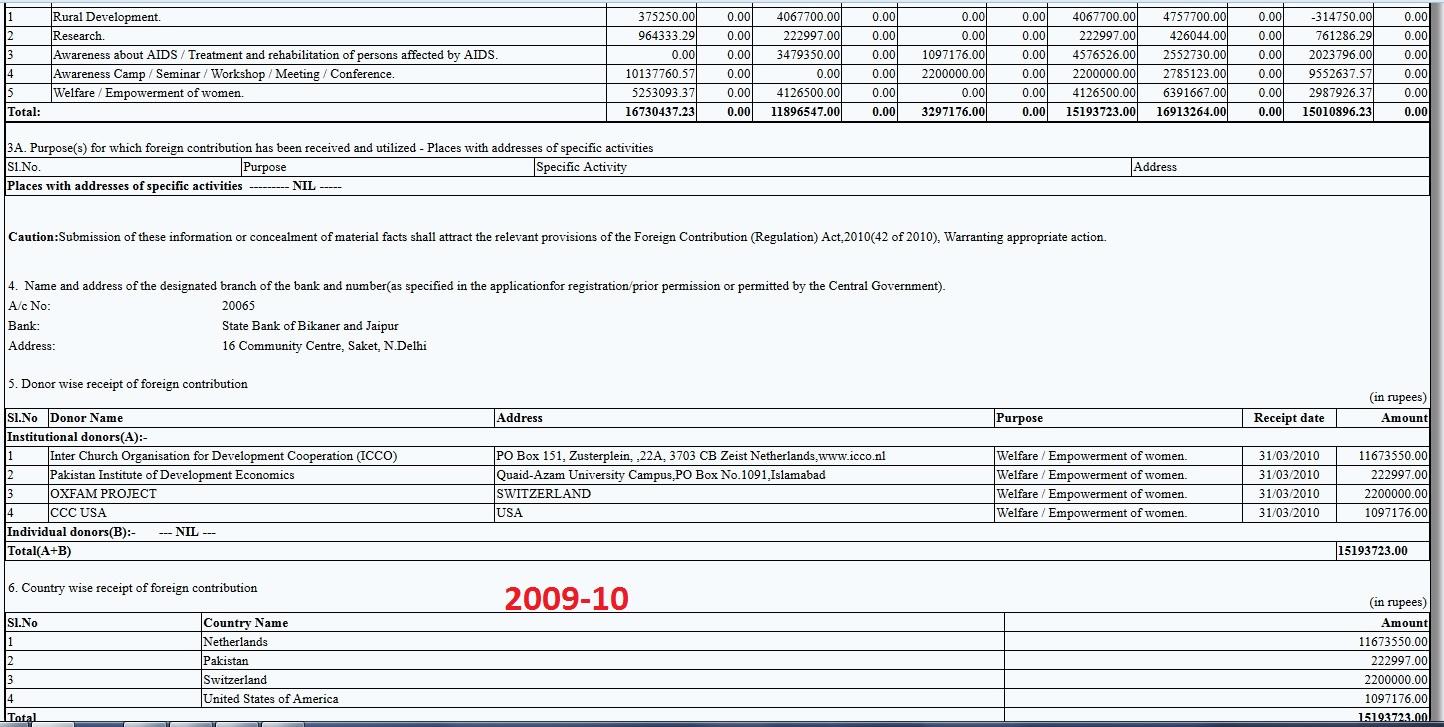 CSR FC-6 Return 2009-10