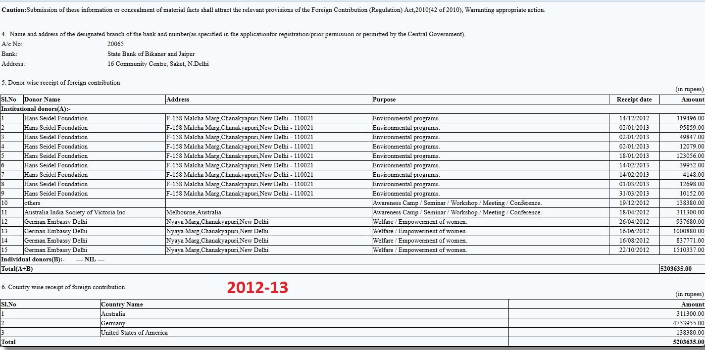 CSR FC-6 Return 2012-13
