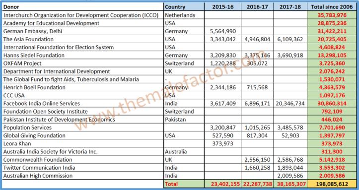 Ranjana-kumari-funding-2015-onwards