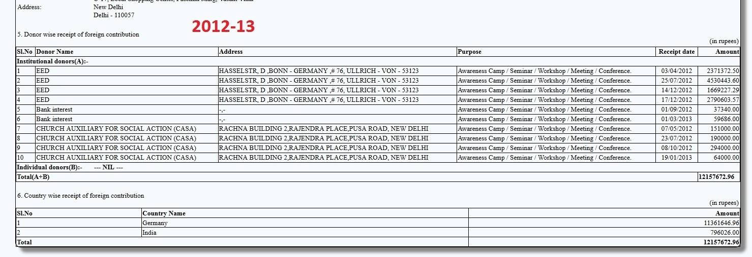 ISD FCRA Return 2012-13