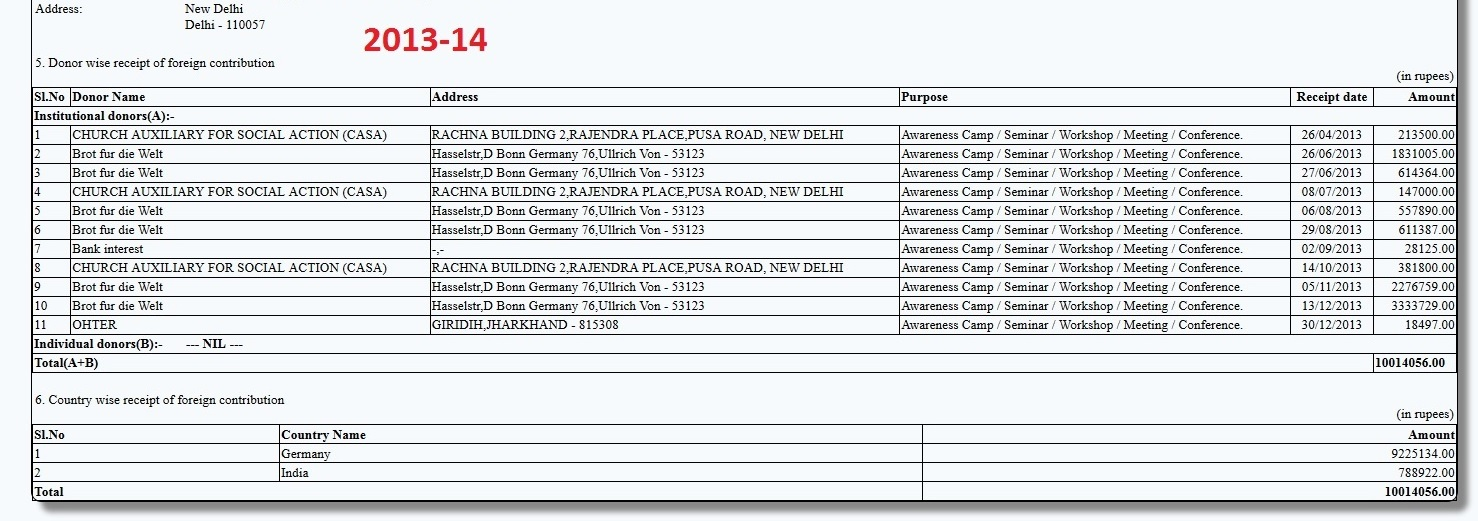 ISD FCRA Return 2013-14