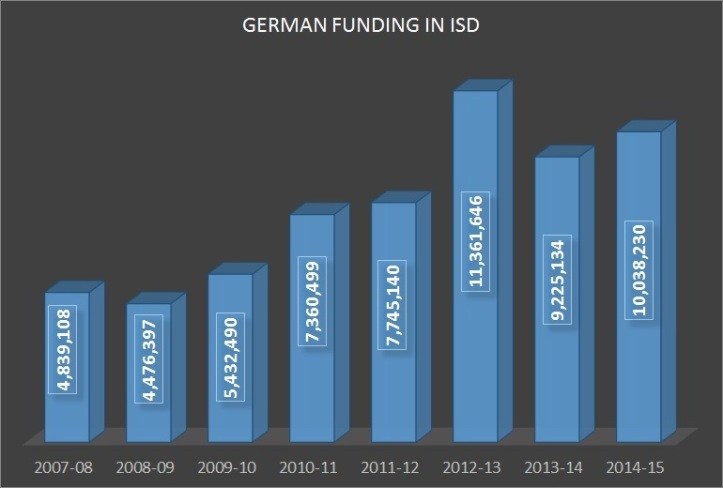 German Funding