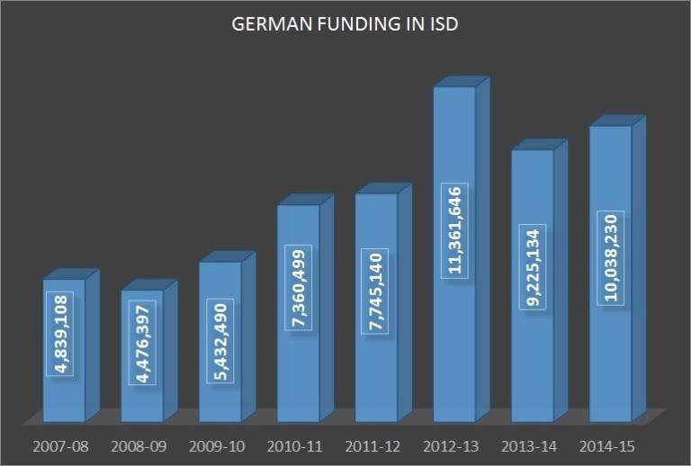 German Funding