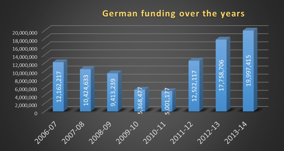 German funding Jagori