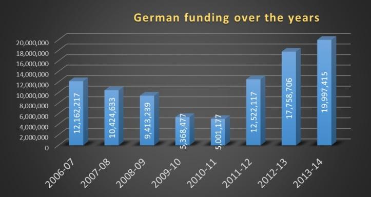 German funding Jagori