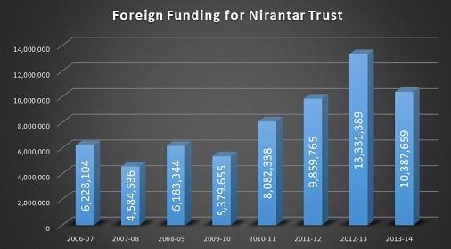 Nirantar funding