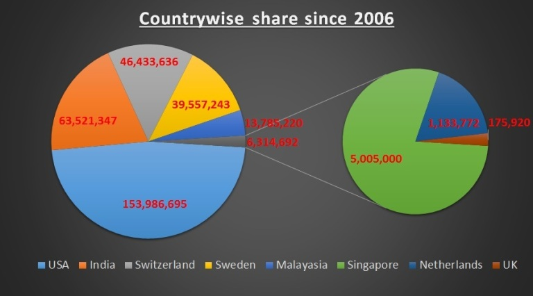 Country Wise Funding to Lawyers Collective since 2006