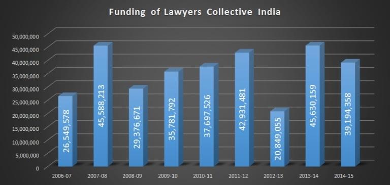 LCI Funding