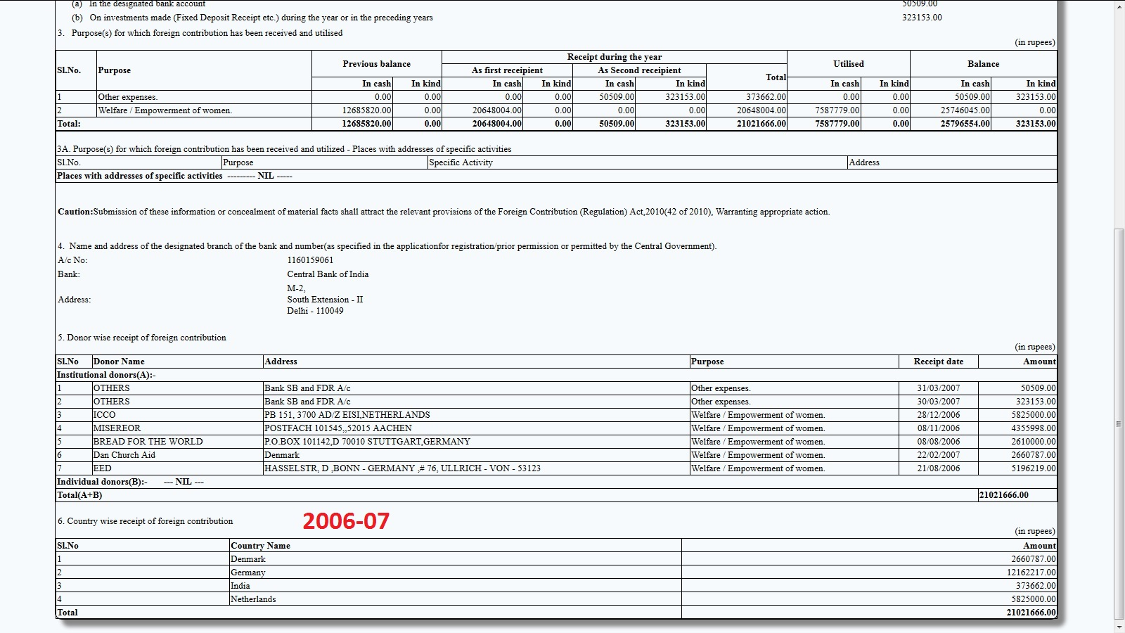 Jagori Funding 2006-07