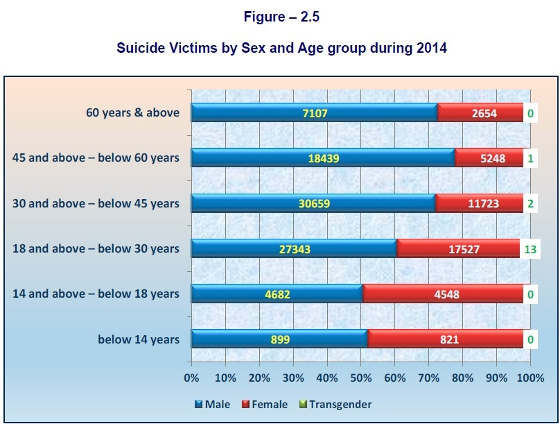 NCRB Suicide Stat 2014