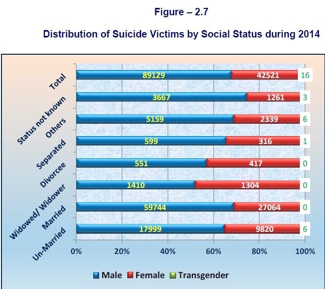 Suicide by Marital Status