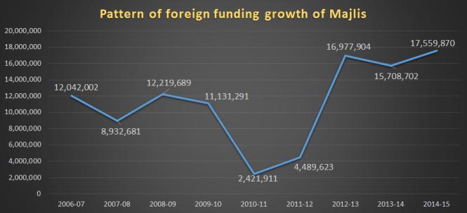 Growth in Majlis funding