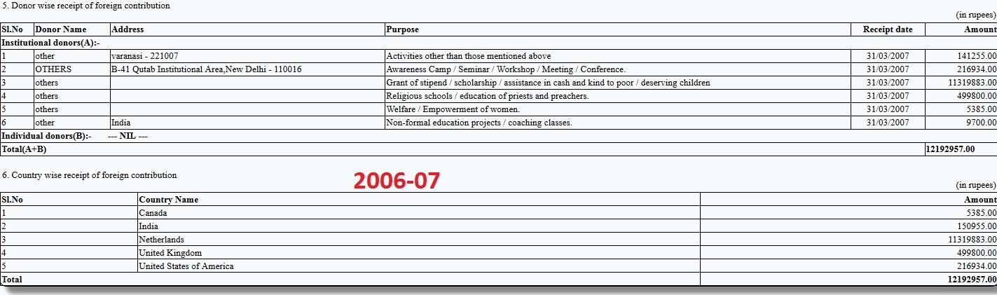 Majlis 2006-07 FCRA Return
