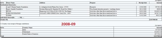 Majlis 2008-09 FCRA Return