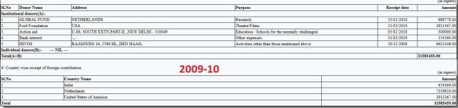 Majlis 2009-10 FCRA Return
