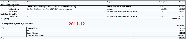 Majlis 2011-12 FCRA Return