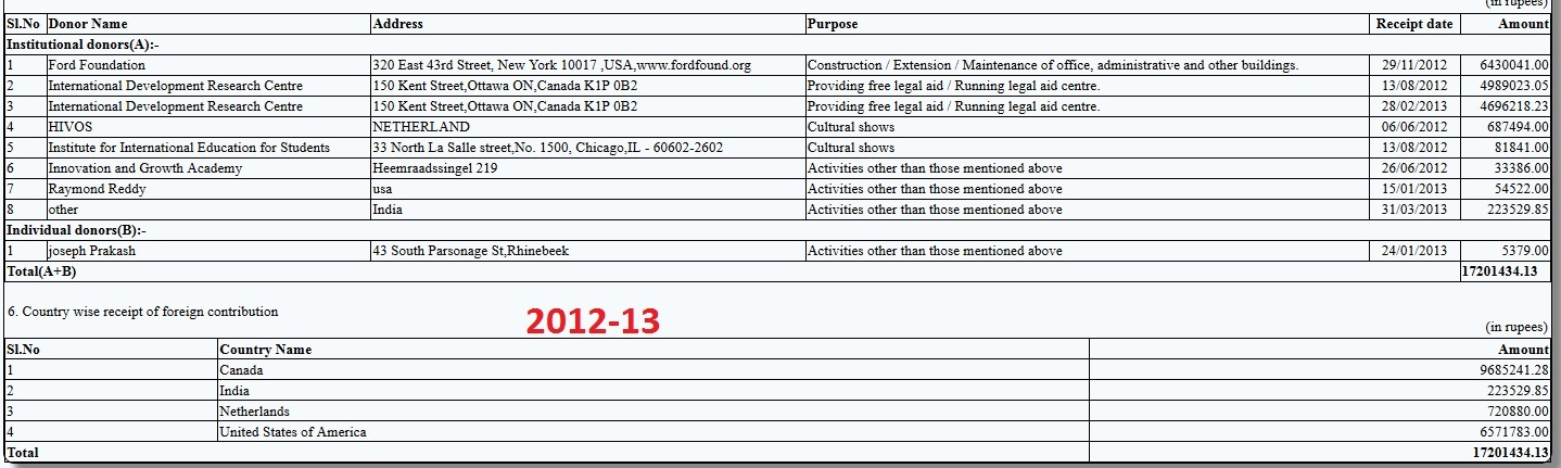 Majlis 2012-13 FCRA Return