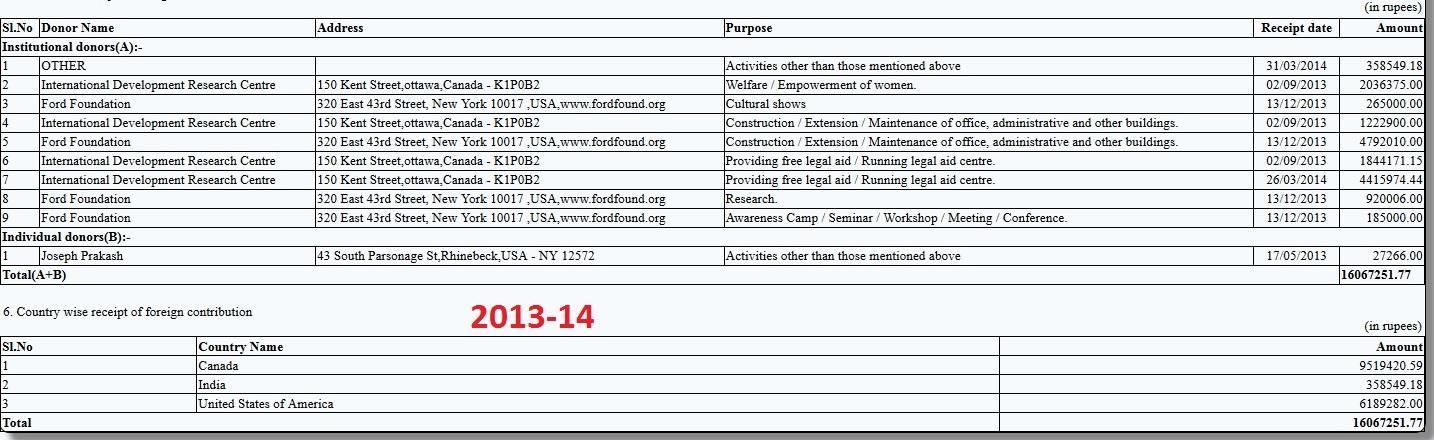 Majlis 2013-14 FCRA Return