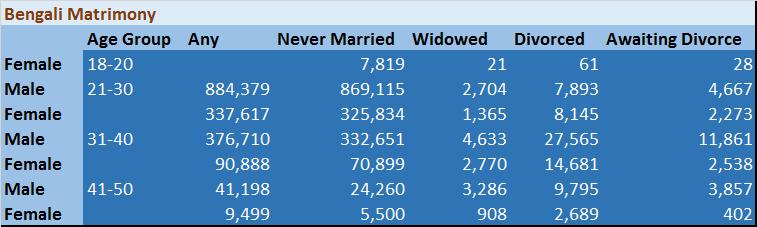 bengali-matrimony-profile-analysis