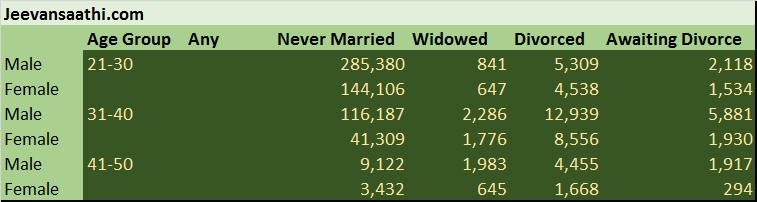 jeevansathi-matrimonial-profile-analysis