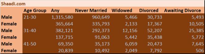 shaadi-matrimonial-profile