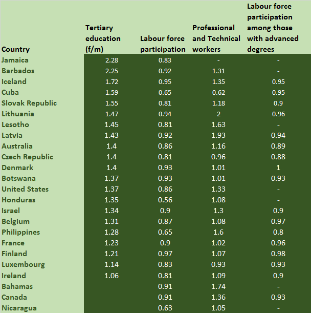 education-parity-and-labour-force-participation
