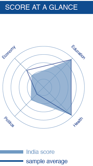 gender-parity-index_score