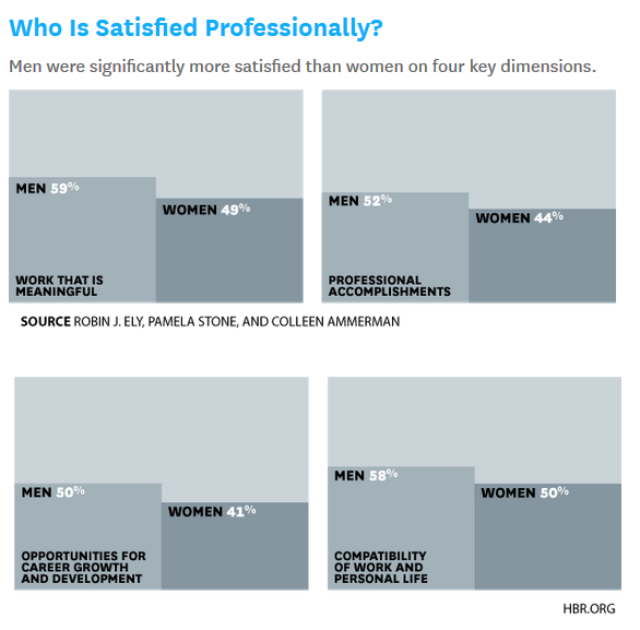 Harvard Business Review Study on Women's satisfaction from workforce participation