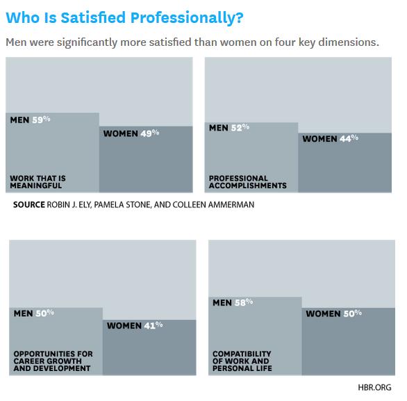 hbr_professional-satisfaction-in-two-genders
