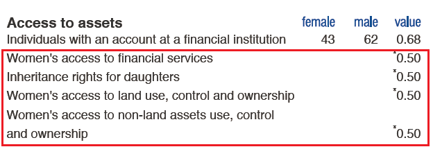 women-access-to-assets_india