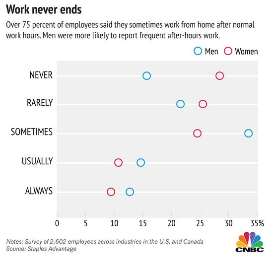 work-never-ends-for-men