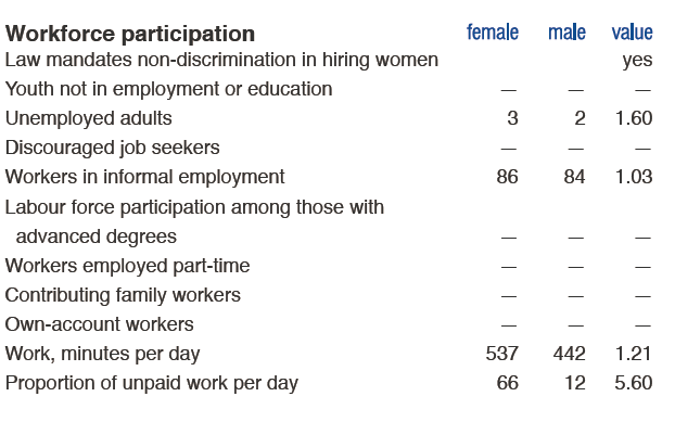 workforce-participation_india