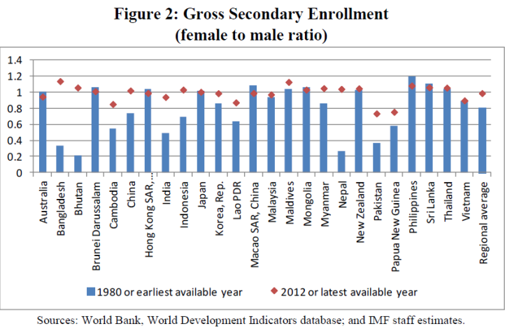 imf-gross-secondary-enrolment