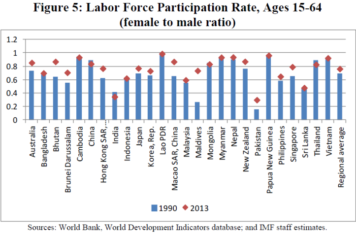 imf-labor-force-participation