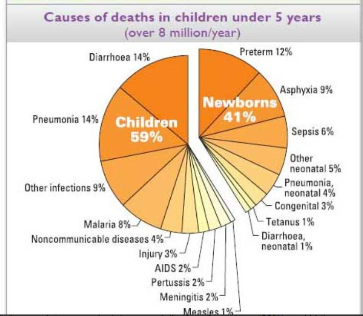WHO on Child mortality