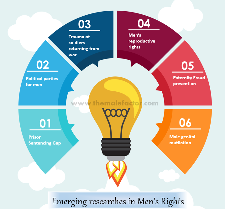 Emerging researches in men's rights