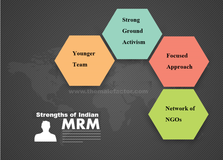 Strengths of Indian MRM