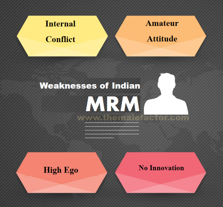 Weaknesses of Indian MRM