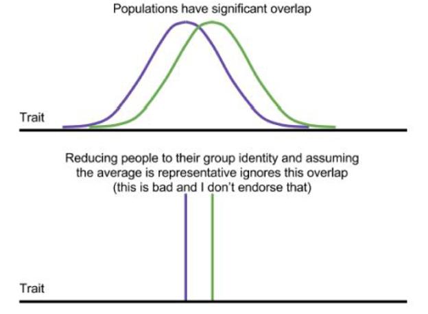 Population overlap