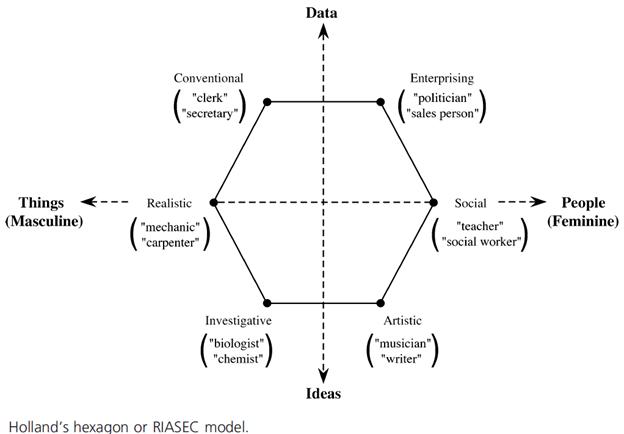 RIASEC model