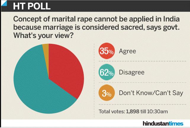 Marital Rape HT (News)