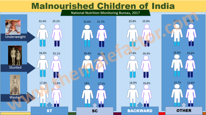 Malnourished-children-of-india