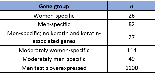 Different genes