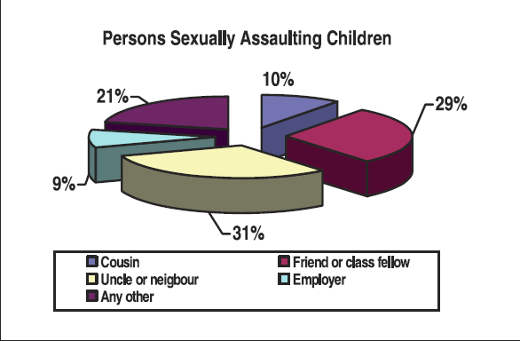Persons assaulting children sexually