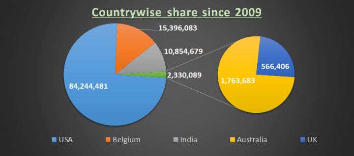 Countrywise-share-donations-shakti-vahini-since-2009