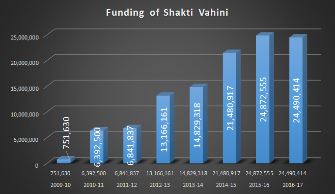 Foreign-funds-trend-shakti-vahini-since-2009